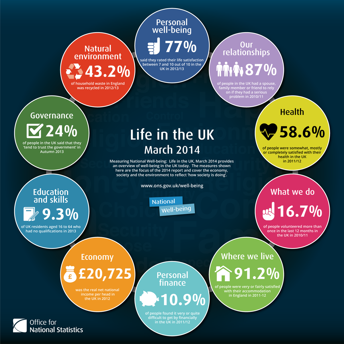Measuring National Well Being Life In The Uk 2014 Laria
